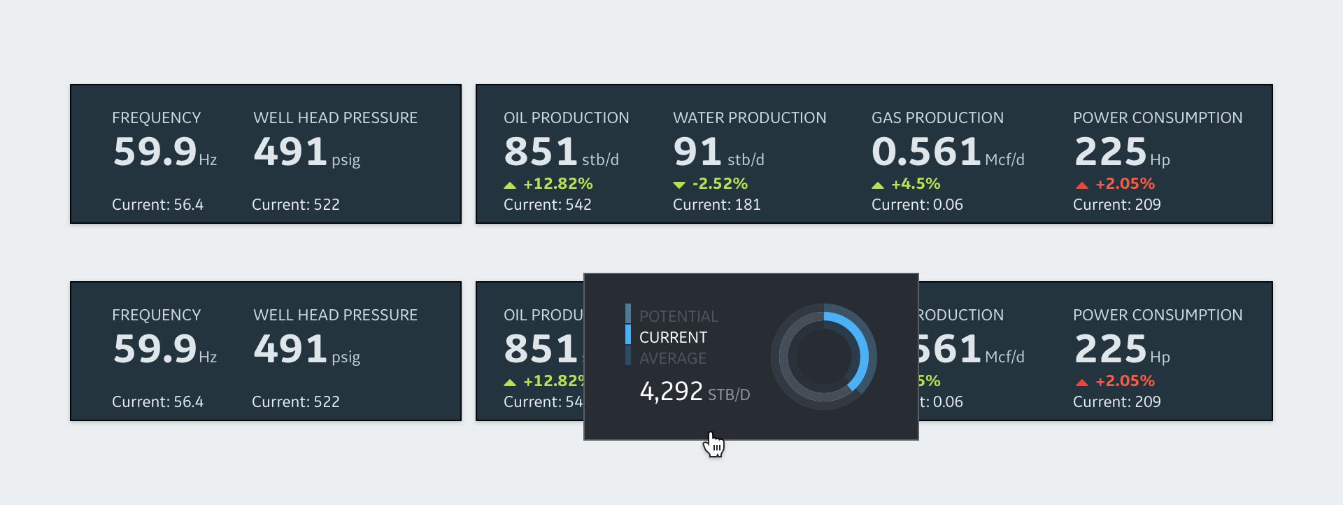 KPI summary clearly highlighting optimization results with a total contribution donut chart on hover.